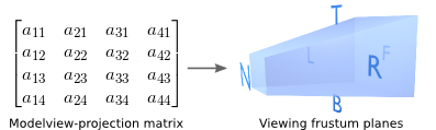 Extracting viewing frustum planes from the modelview-projection matrix