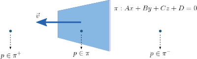 Point-plane classification header