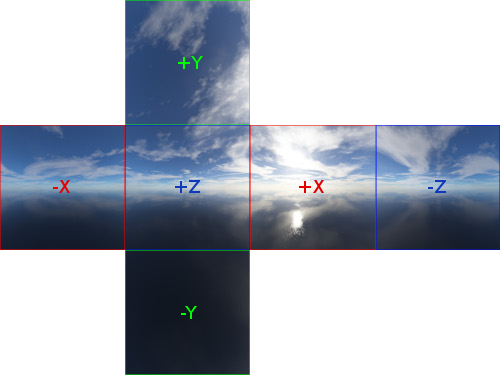 Cubemap unfold